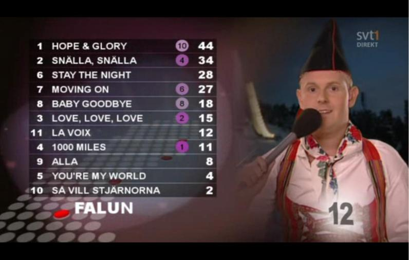 I looked at the bloke on the screen and thought to myself I really could be Swedish, after all. This bloke is reporting the results of one of the local juries, feeding into the Swedish finals leading up to Eurovision.