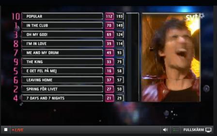 Eric Saade gets the news he has won Melodifestivalen