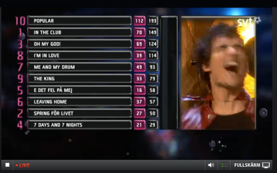 Eric Saade gets the news he has won Melodifestivalen