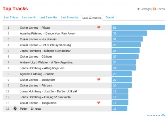 Last FM Top Ten