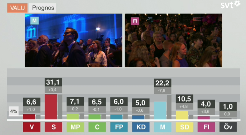 Swedish Election Coverage on SVT