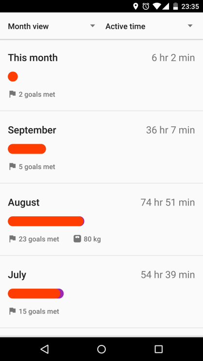 Steps for the last few months