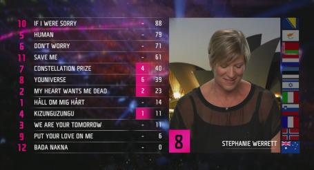 Stephanie Werrett announces Australian points.